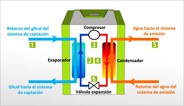Bomba de calor blog calderas de gas en tu ciudad - Bomba de calor ...