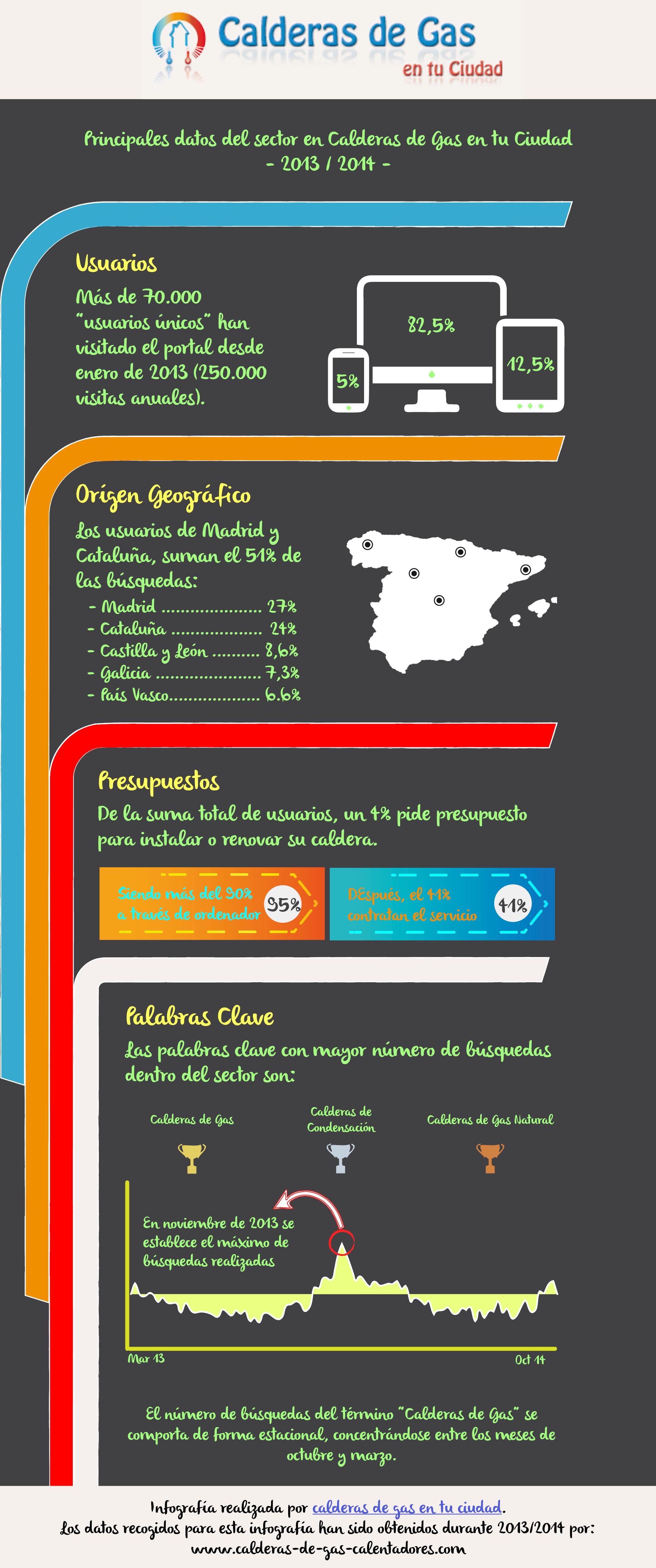 Infografía calderas de gas en tu ciudad